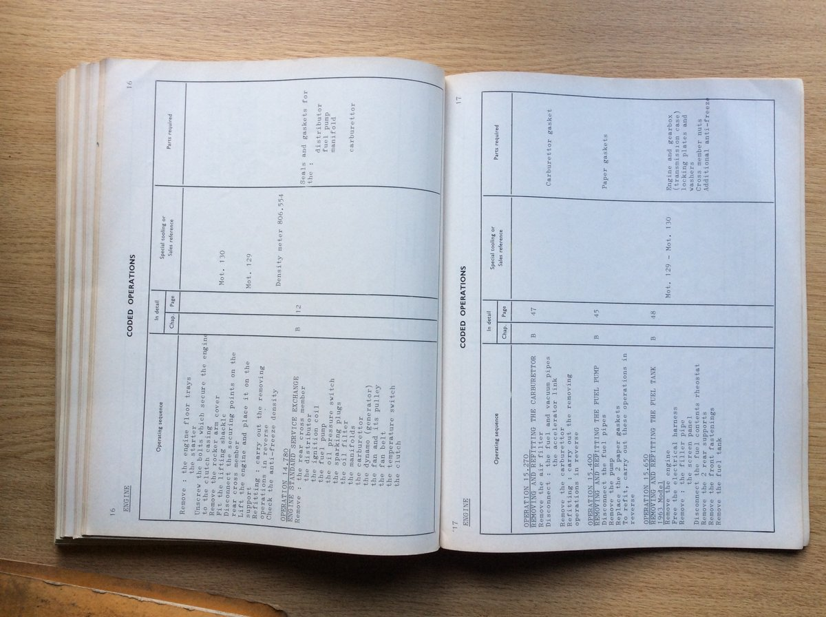 Workshop Manual for Renault 8 (R.1130) For Sale (picture 7 of 7)